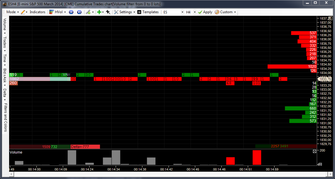 Cumulative Trades chart