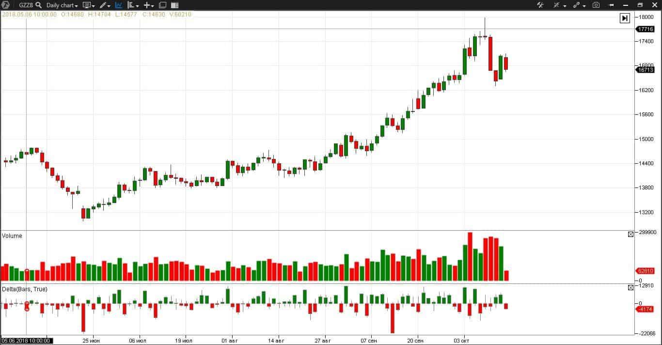 график цены фьючерсного контракта на акции Газпром