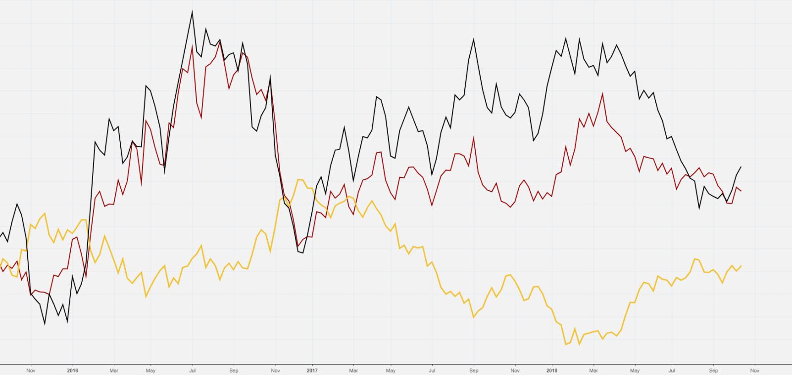 Золото в мировой торговле