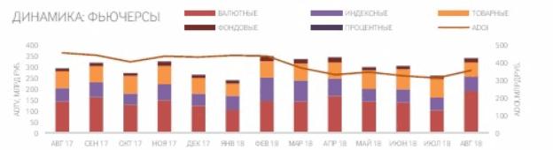 Срочный рынок FORTS Московской биржи