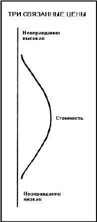 состояние уравновешенного распределения