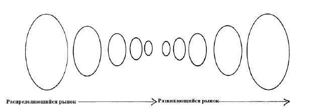 когда рынок уравновешен (развит), он готов к направленному движению (распределению)