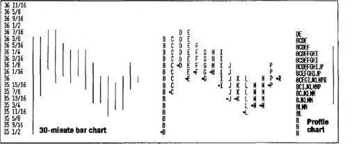 """как столбиковый график с периодом 30 минут """"складывается"""" в профиль рынка"""