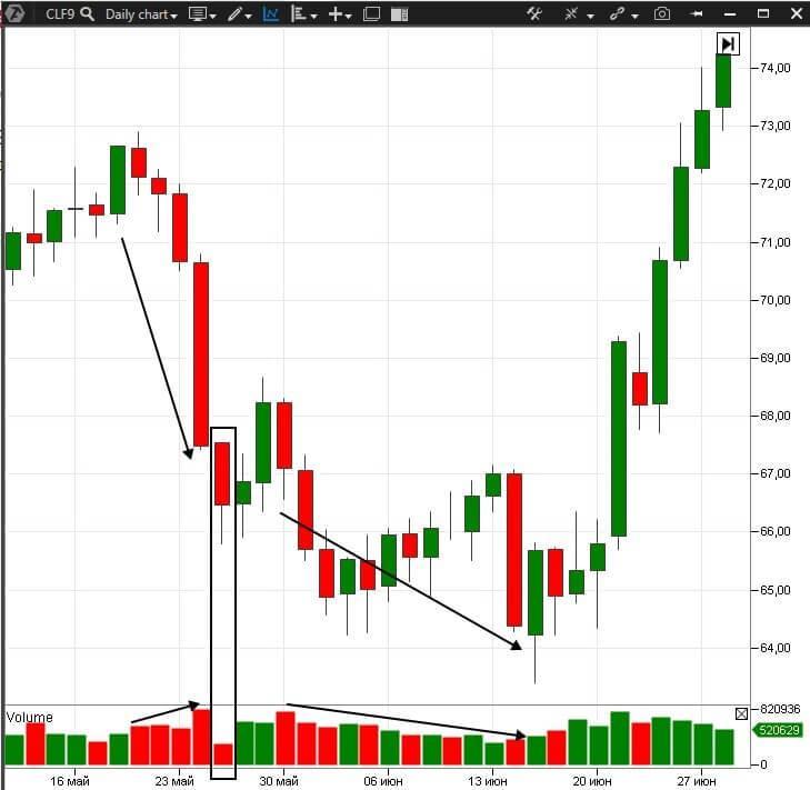 Растущая цена при объеме меньшем, чем на предыдущем пике, предсказывает завершение текущего роста.