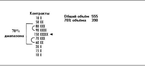 что означают VAL, VAH, POC на горизонтальных объемах
