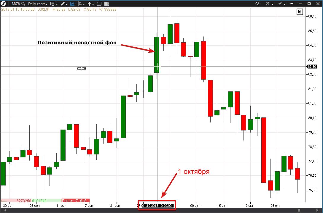 цена фьючерса на нефть безудержно покатилась вниз