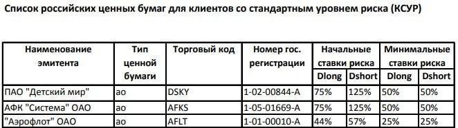 Список российских ЦБ со стандартным уровнем риска