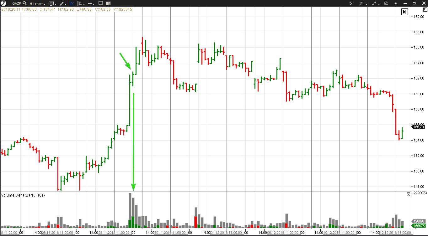 "End of Rising Market на рынке акций ""Газпром"""