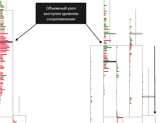 кластерный режим отображения объемов для графика RangeUS,