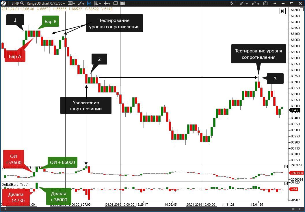 Анализ рынка на графике RangeUS .