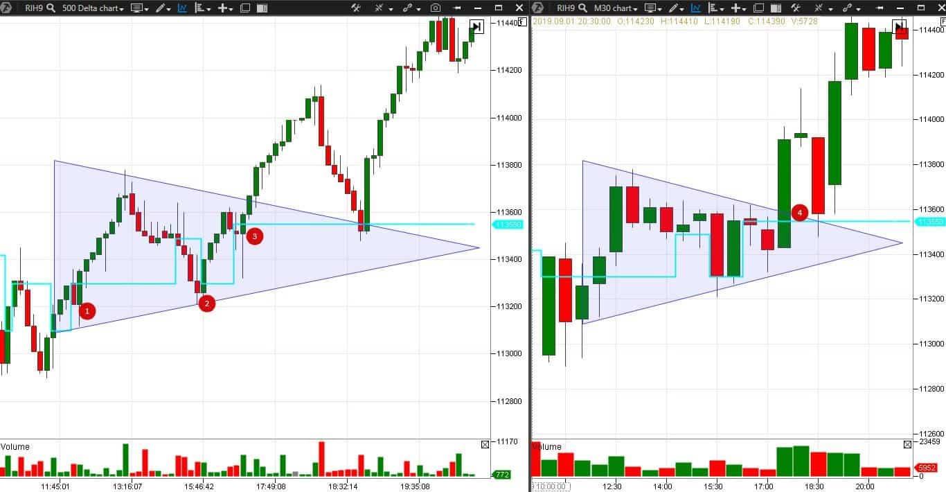 Chart patterns and modern analysis
