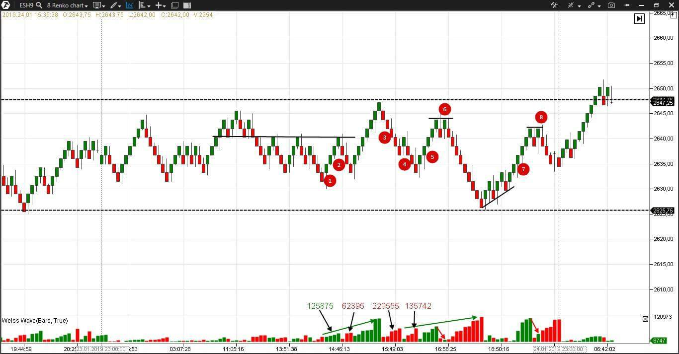 Weis Waves in the index futures renko chart