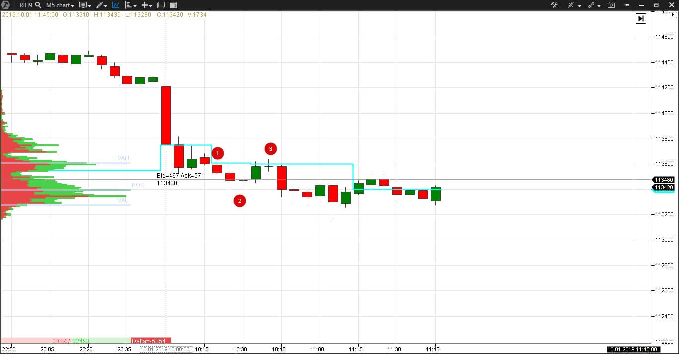 Candlestick patterns and volume analysis