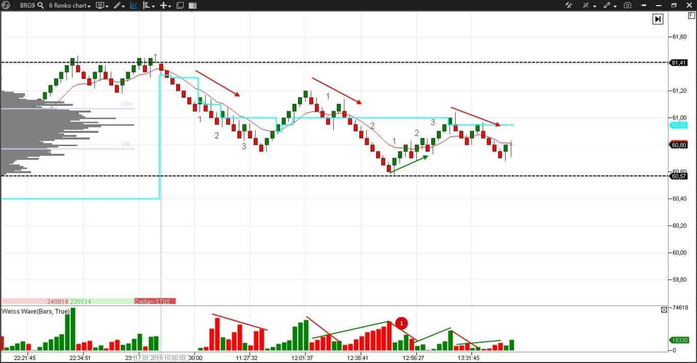 Weise Waves in the oil futures renko chart