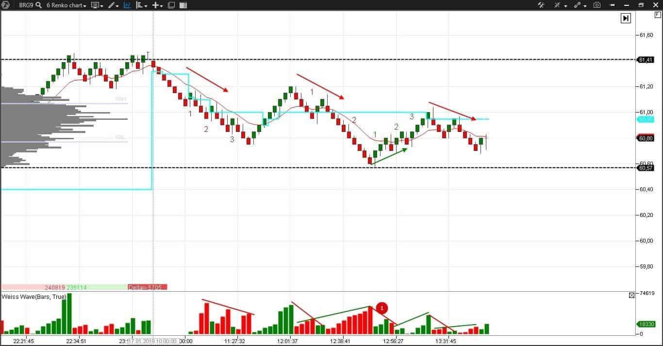 Волны Вайса на ренко-графике фьючерса на нефть