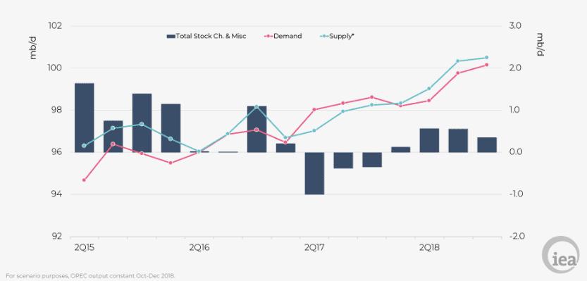 The world oil market