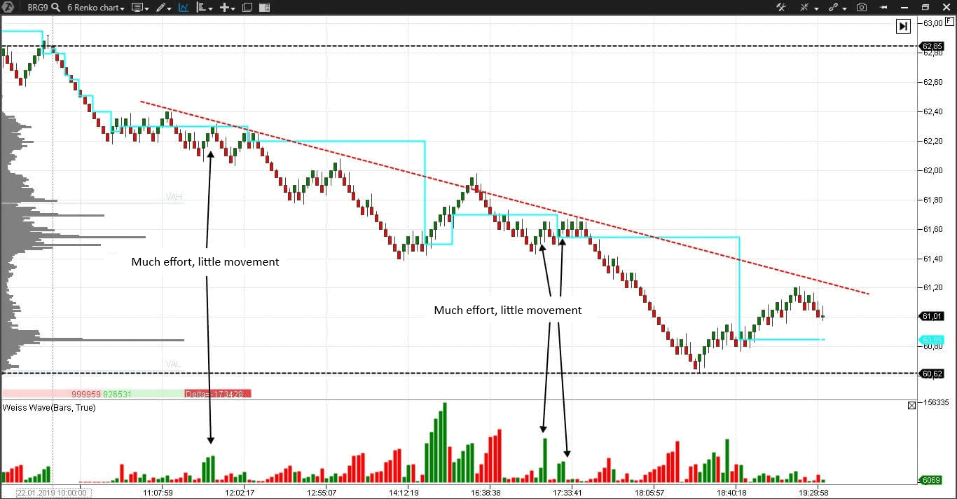 Weis Waves Indicator