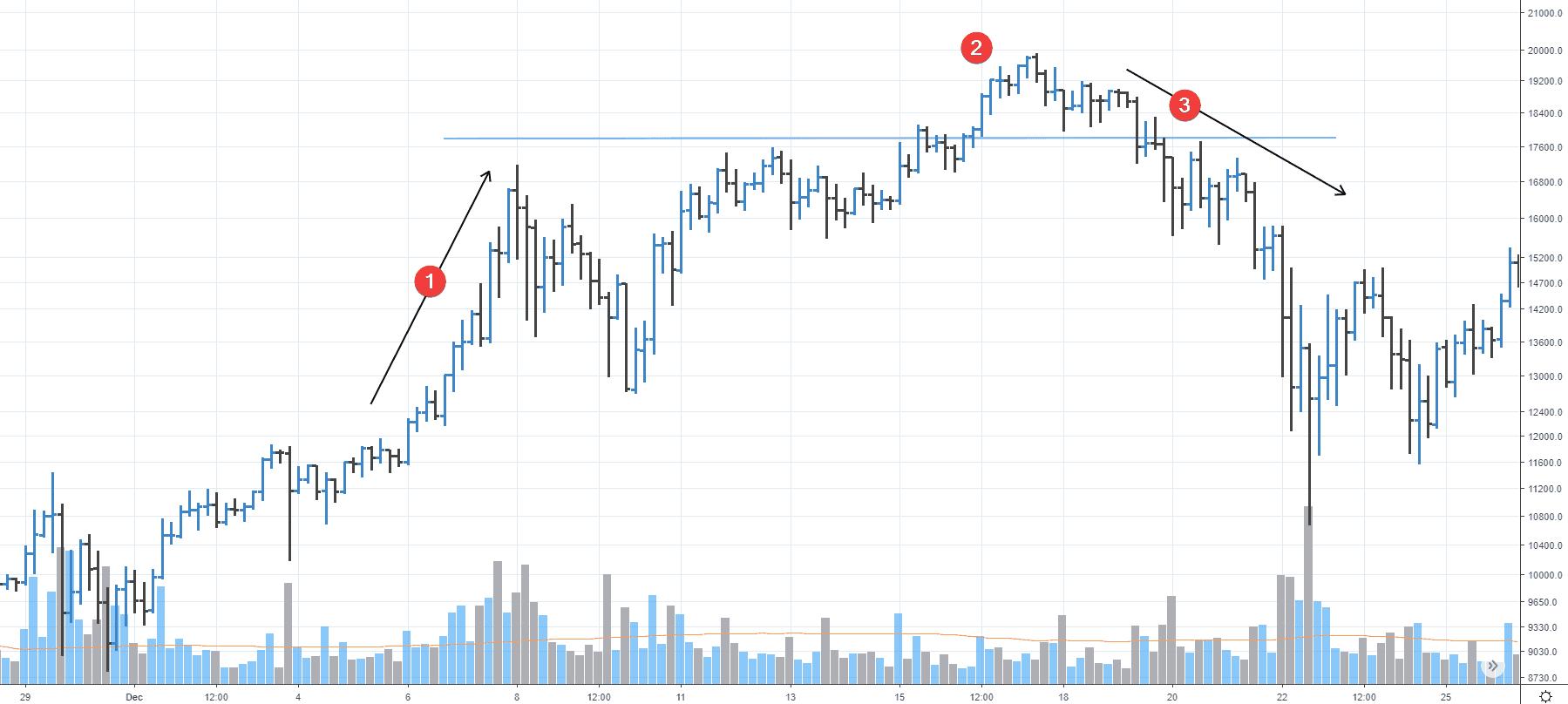 Кульминация покупок на рынке биткоина
