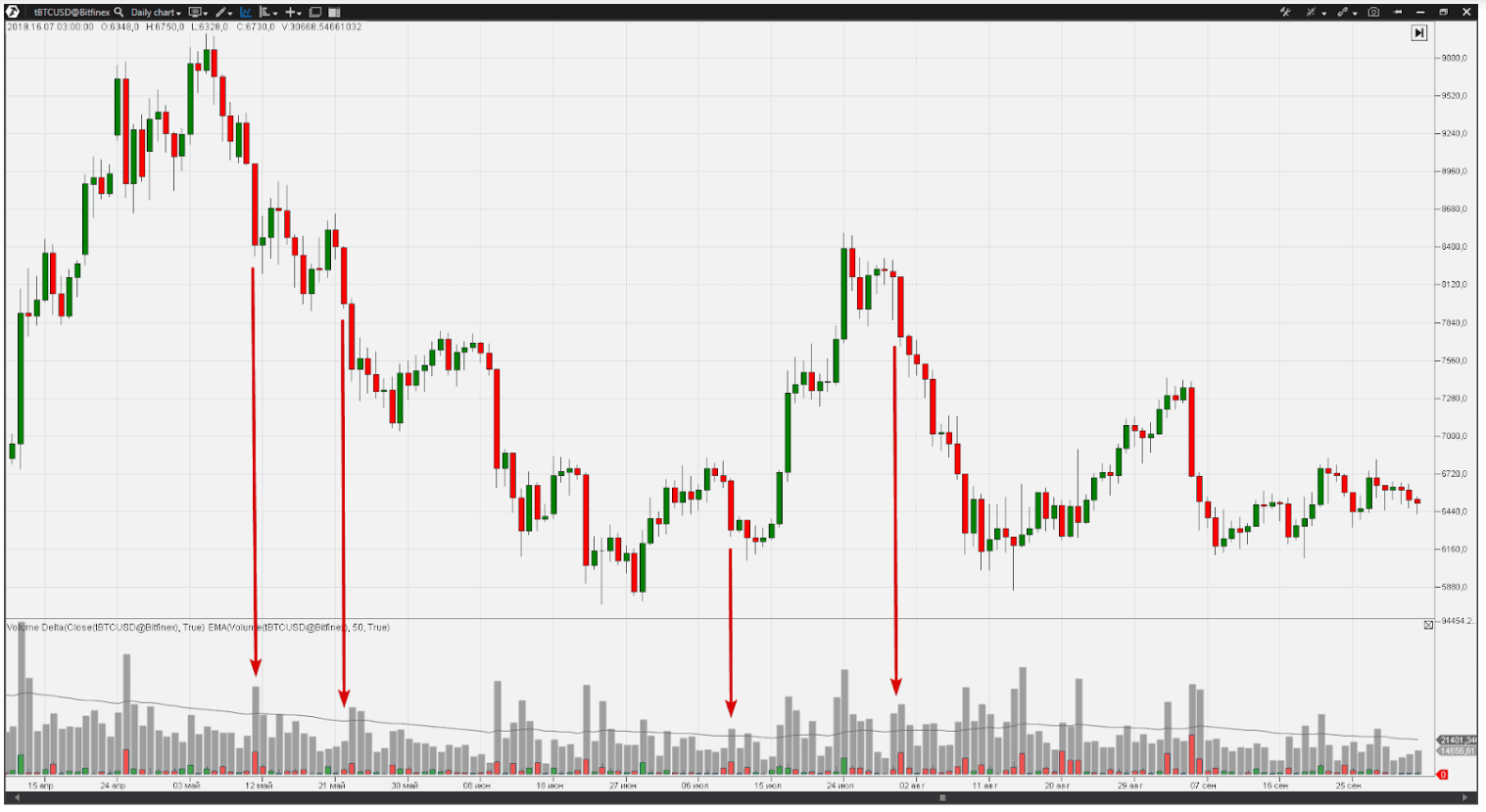The No Demand pattern in a bitcoin chart