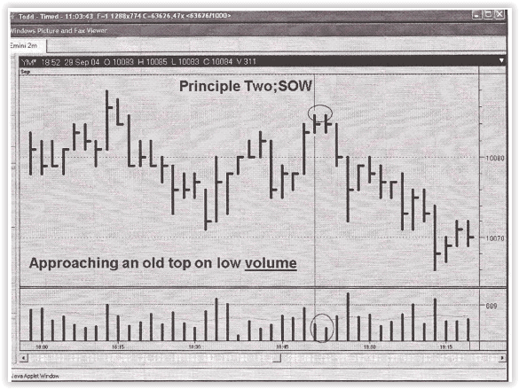 VSA No Demand in the Dow Jones 2004 chart