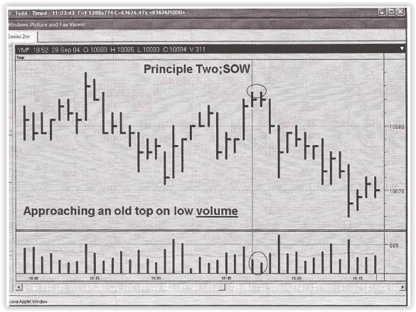 VSA No Demand in the Dow Jones 2004 chart