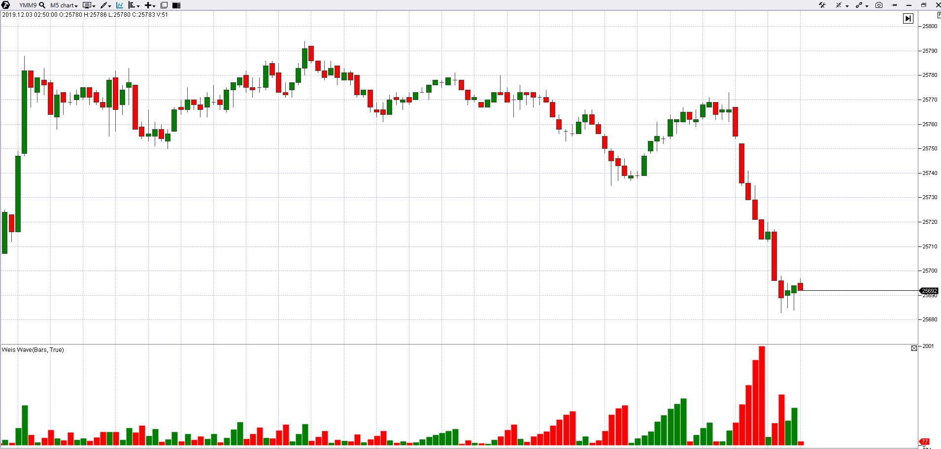 индикатор Weis Waves