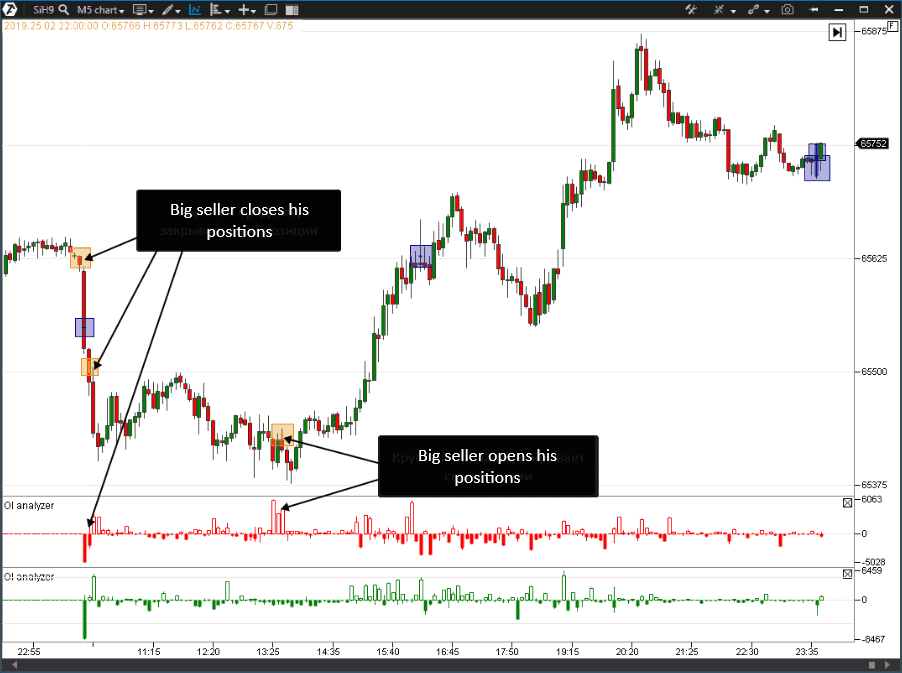 How to apply the OI Analyzer and Big Trades Indicators