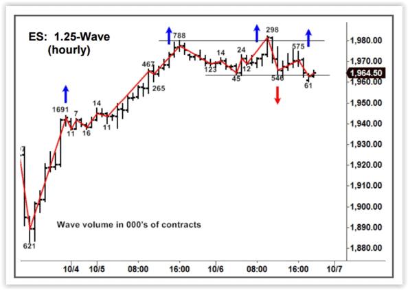 Как работает индикатор Weis Waves