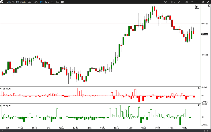 OI Analyzer Indicator in the chart