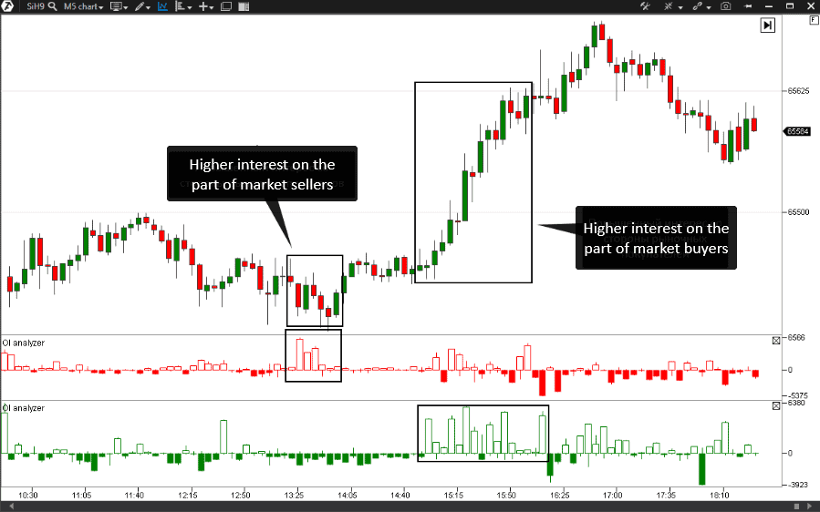OI Analyzer Indicator in the futures chart