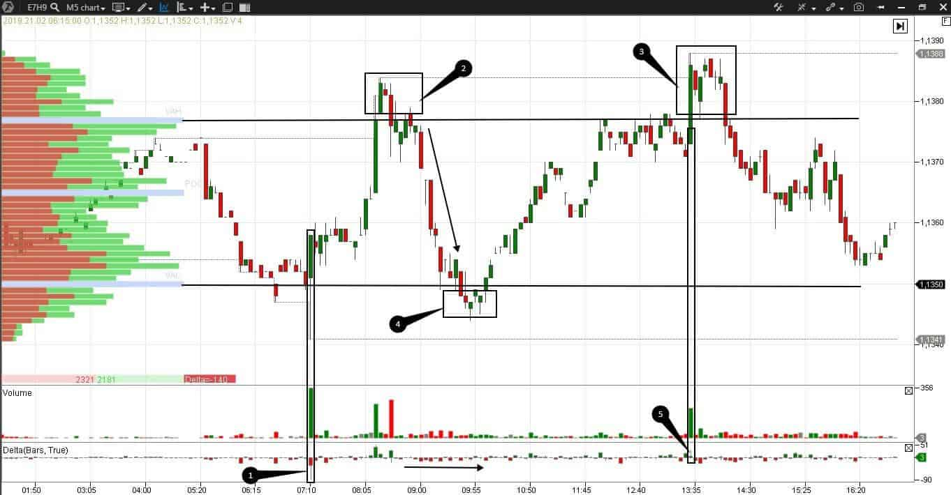 Searching Candles Patterns And Clusters At M5 Chart