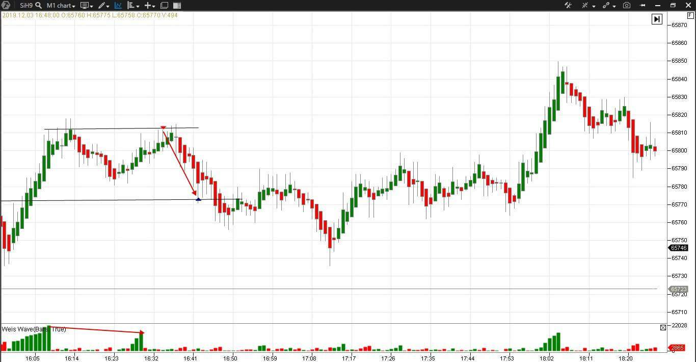 Scalping in the USD/RUB futures market