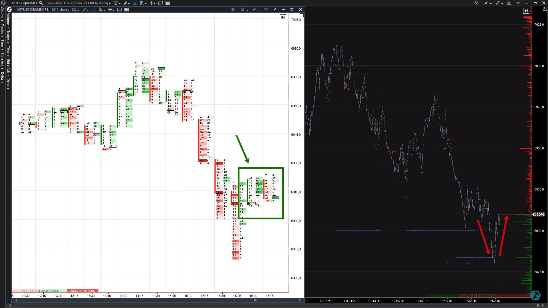 Very many sells had emerged at the breakout of the 6900 DOM Level and were engulfed
