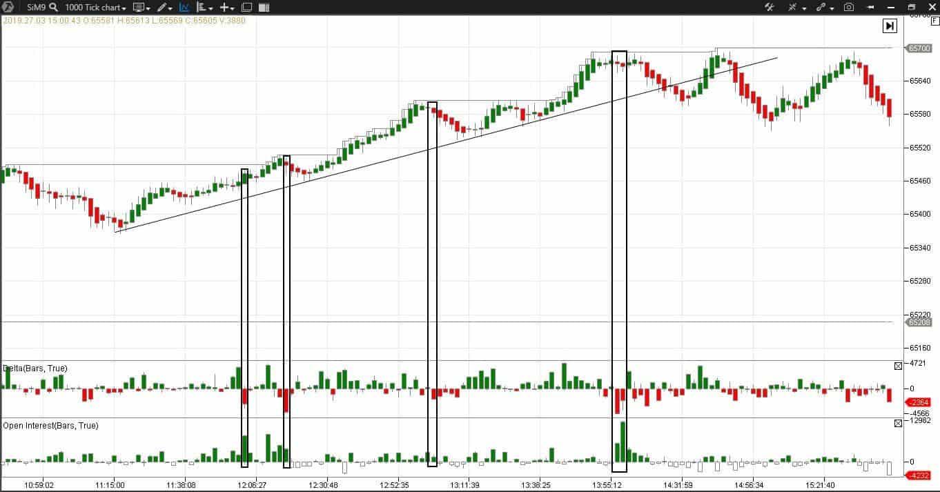 Анализ ошибок на рынке