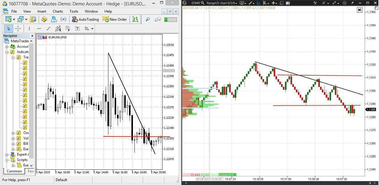 Charts of the trading platforms