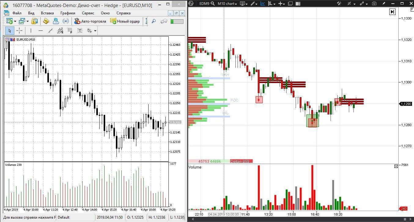 Индикаторы торговых платформ