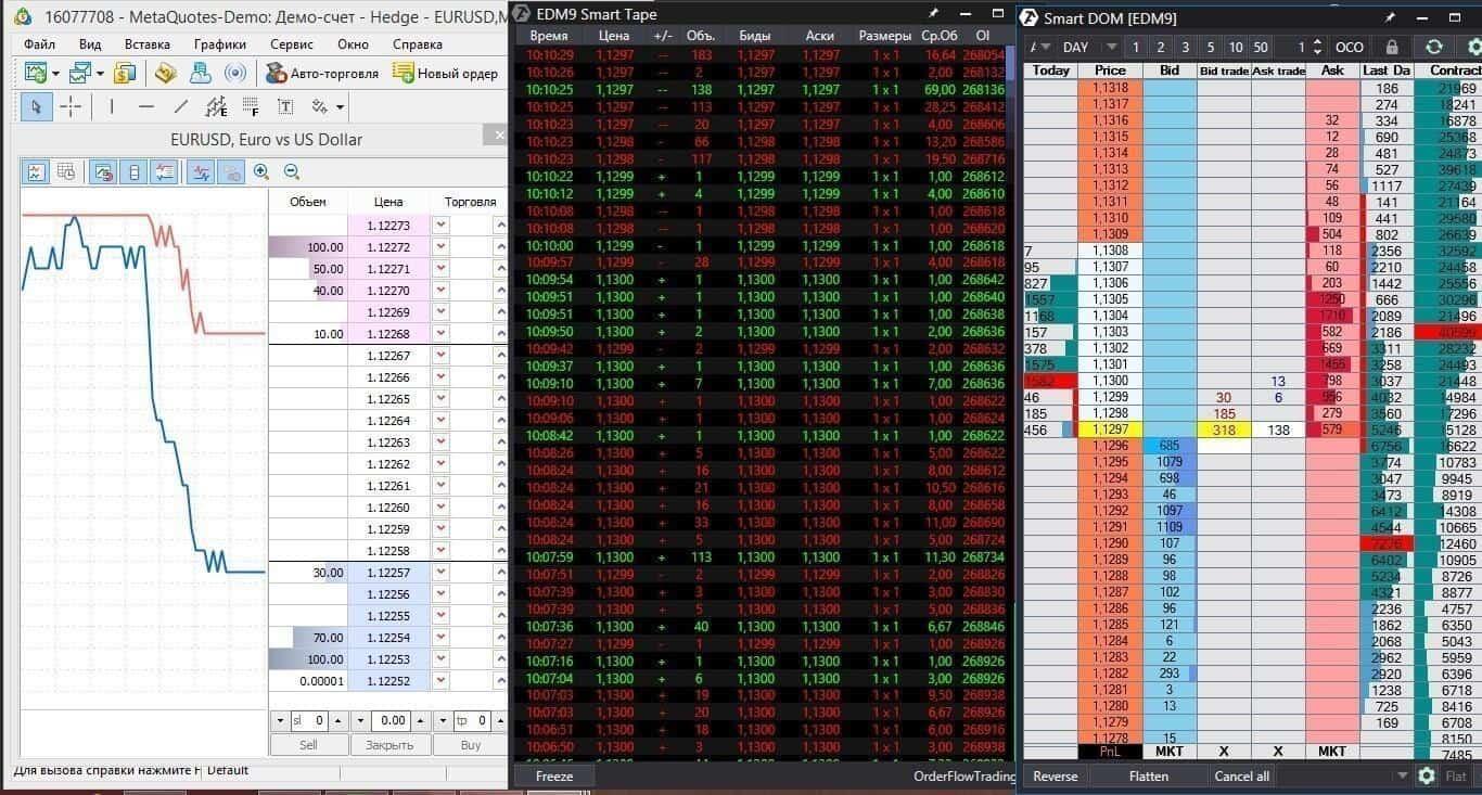 Торговые платформы и биржевой стакан