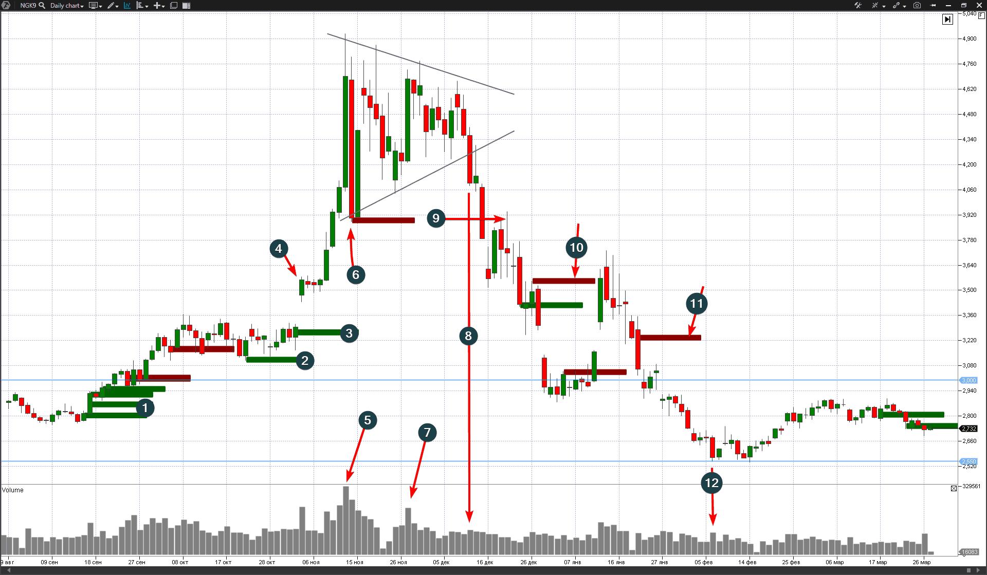 Natural gas price, exchange, chart