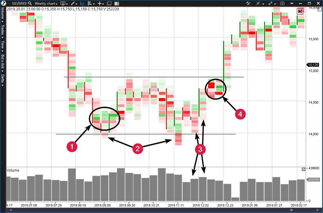 График серебра Silver Weekly chart