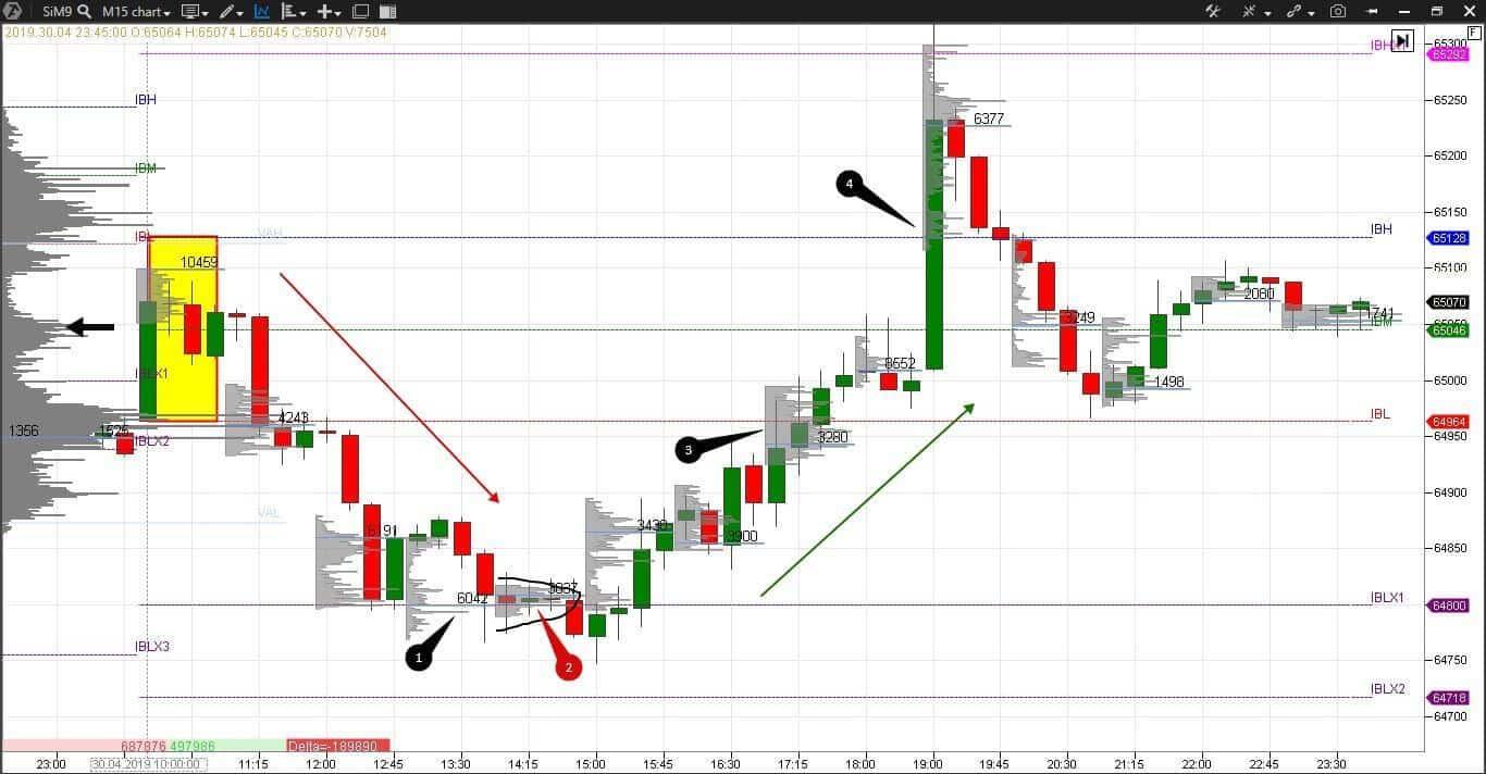Профиль рынка на графике фьючерса на курс доллара