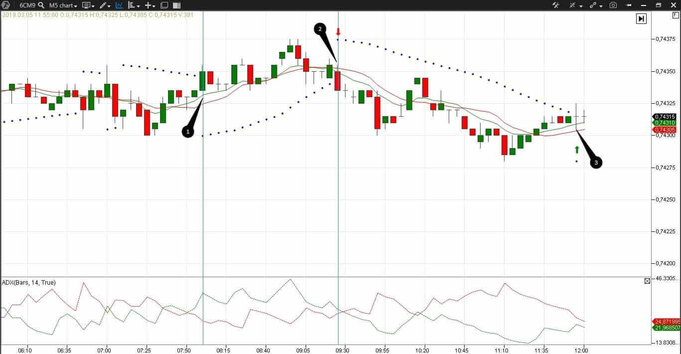 Forex strategy in the 5-minute CAD futures (6CM9) chart