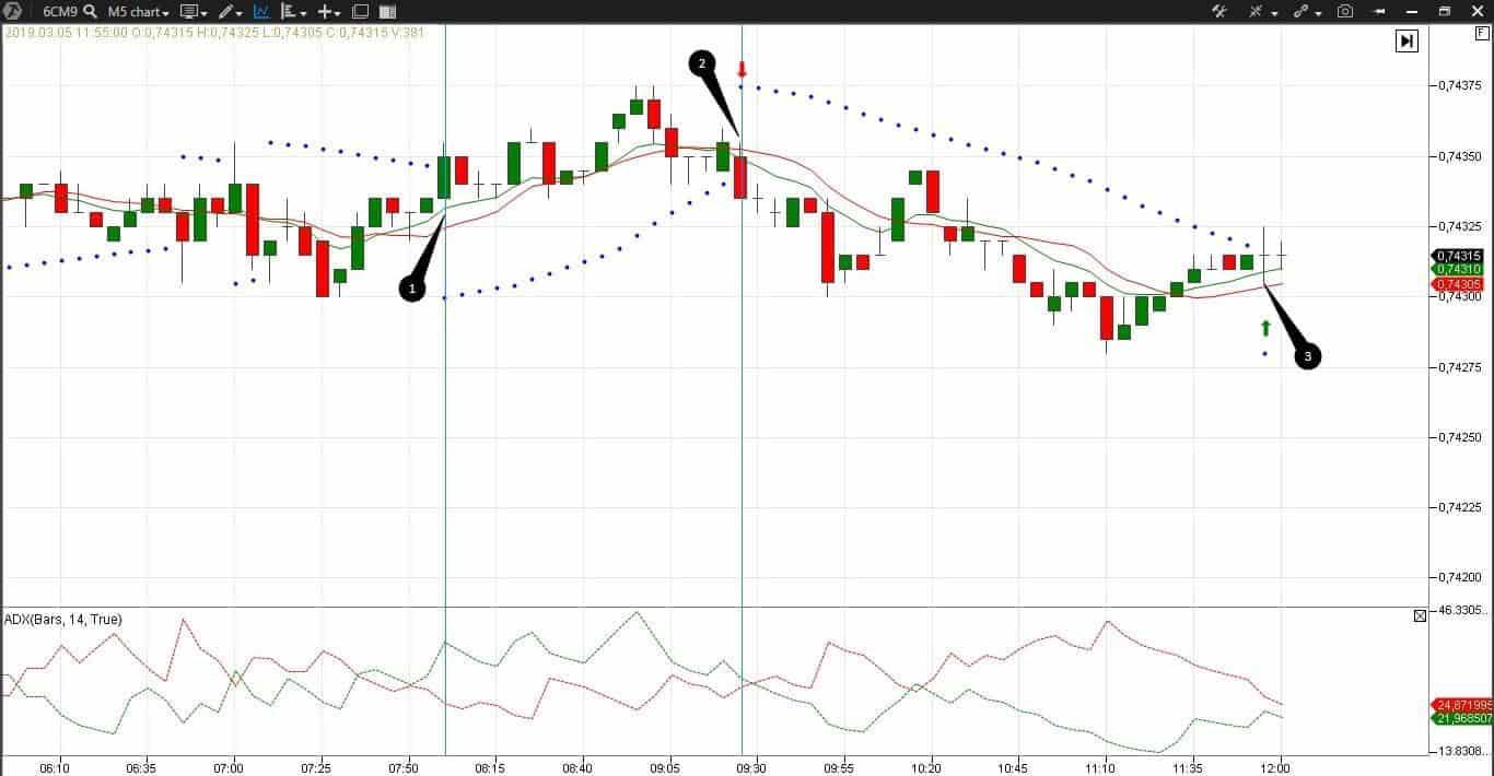 Стратегия форекс на 5-минутном графике фьючерса на канадский доллар