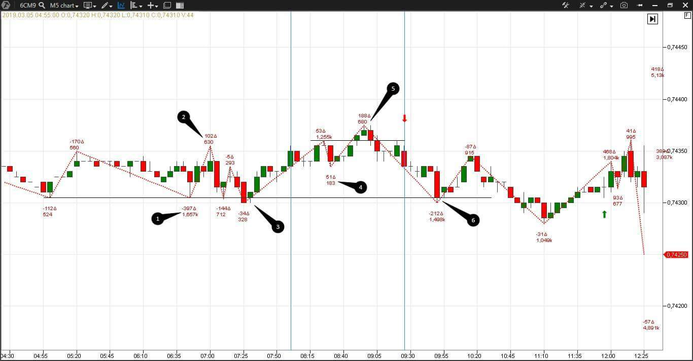 ZigZag pro technical indicator in a Forex chart