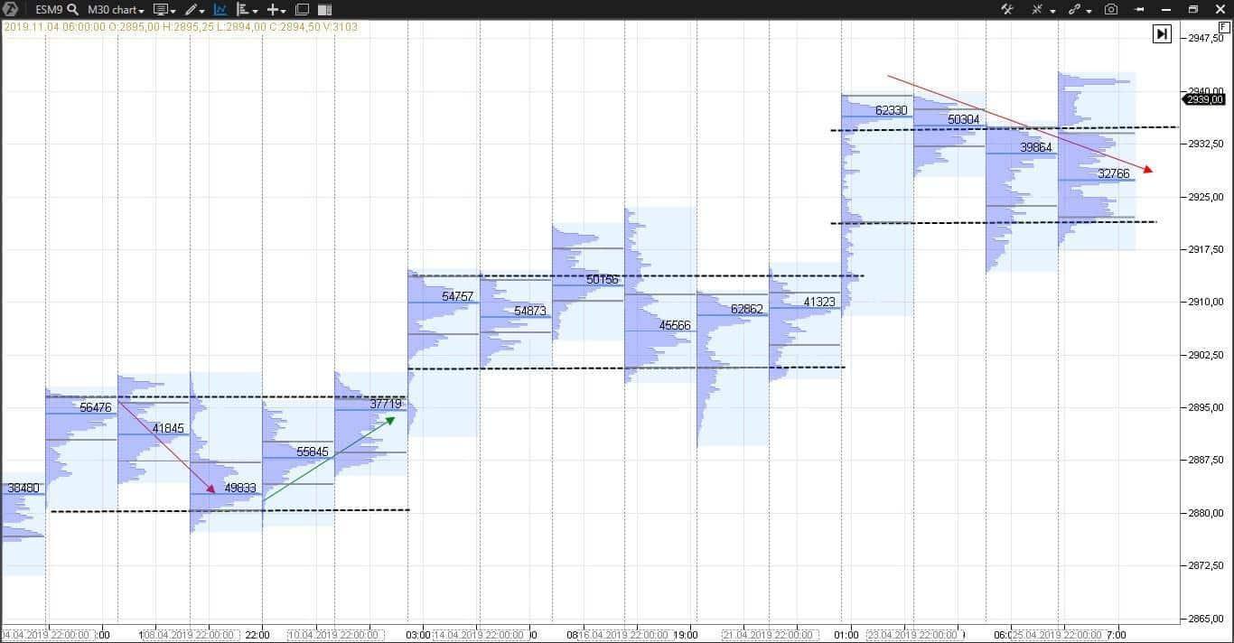 Профиль рынка на графике фьючерса E-mini S&P 500 ESM9.
