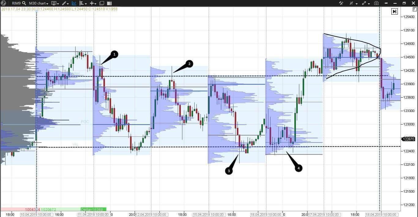 Composite Market Profile