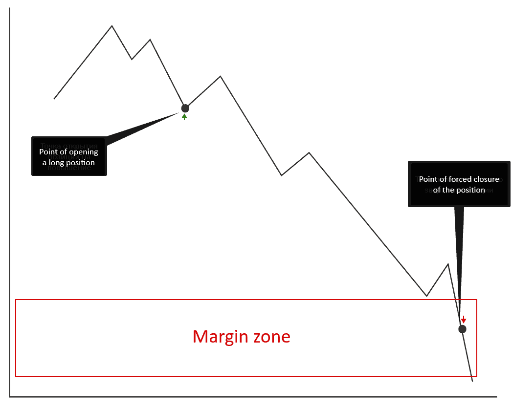 What a margin zone is