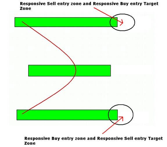 Auction Market Theory. Responsive trade