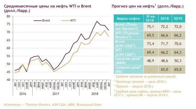Фундаментальный анализ нефтяной отрасли