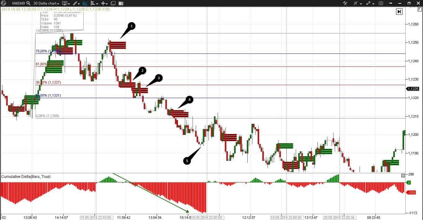 Торговля по индикаторам ATAS