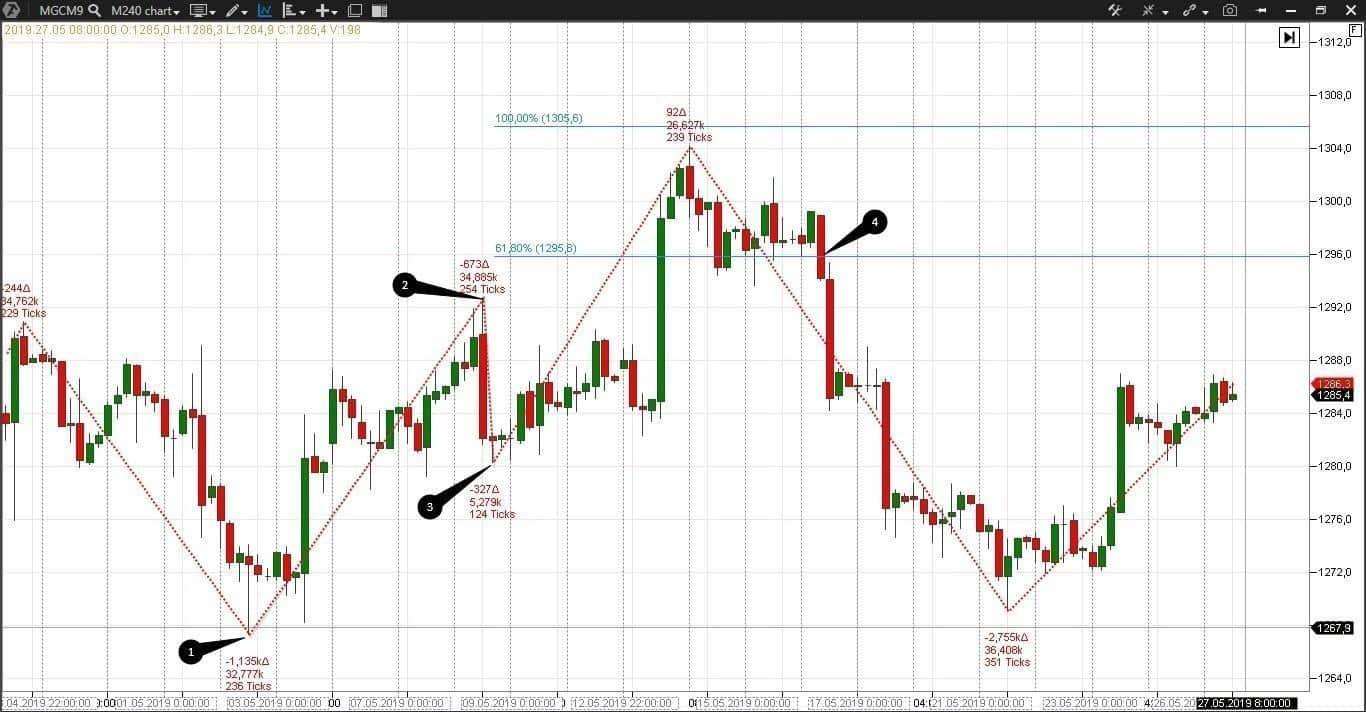 Уровни Фибоначчи на рынке золота